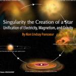Magantism, gravity and Singularity